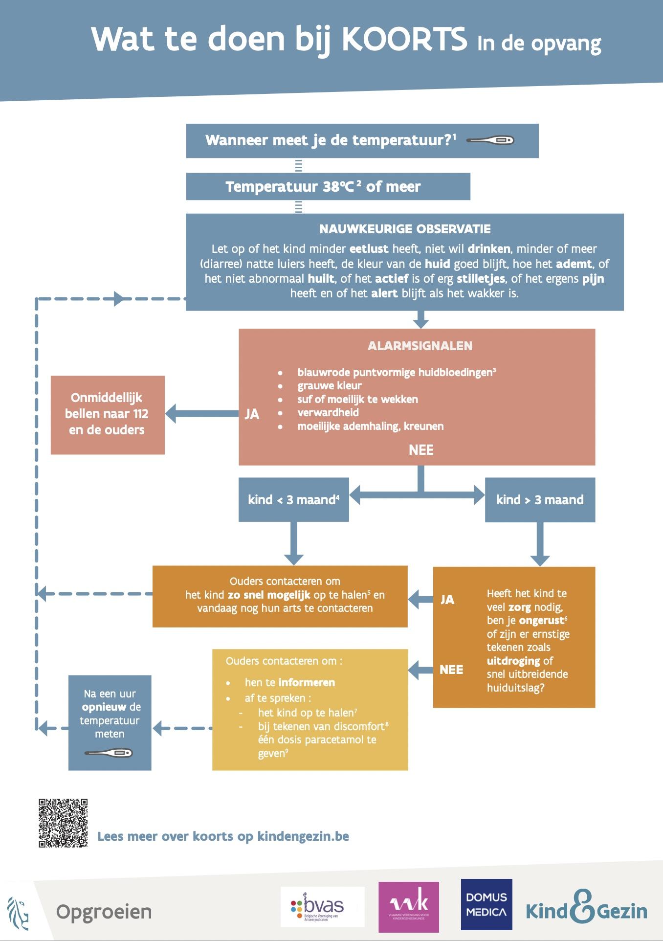Wat te doen bij koorts? Koortsdiagram voor kinderopvang van Kind en Gezin, Opgroeien